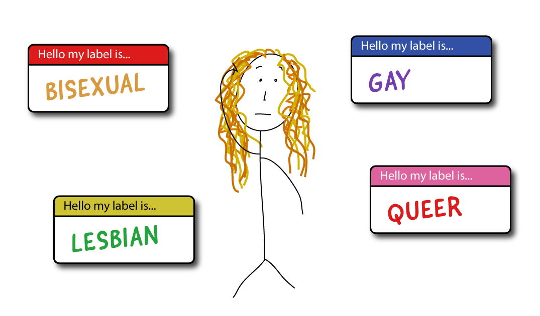 A character is surrounded by 4 labels, as follows. Label 1 states, hello my label is bisexual. Label 2 states, hello my label is lesbian. Label 3 states, hello my label is gay. Label 4 states, hello my label is queer.